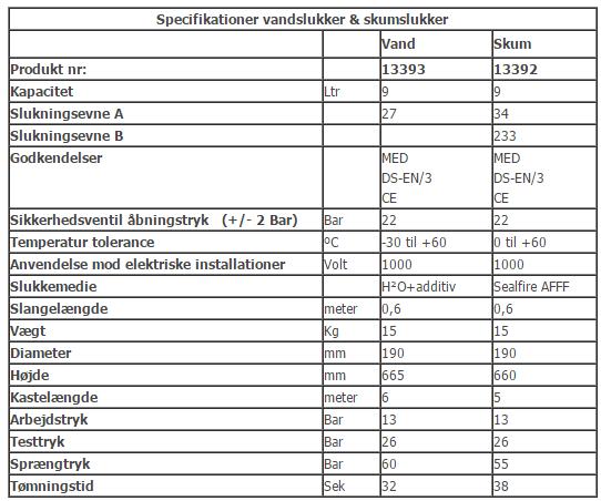 Specifikationer-vandslukker-skumslukker
